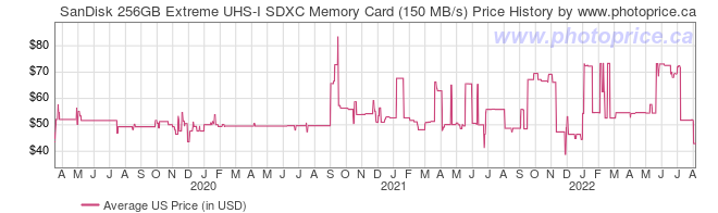US Price History Graph for SanDisk 256GB Extreme UHS-I SDXC Memory Card (150 MB/s)