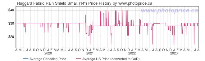 Price History Graph for Ruggard Fabric Rain Shield Small (14
