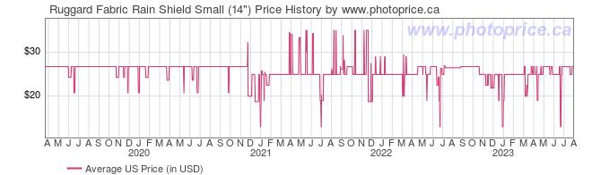 US Price History Graph for Ruggard Fabric Rain Shield Small (14