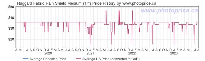 Price History Graph for Ruggard Fabric Rain Shield Medium (17