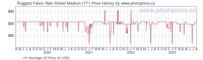US Price History Graph for Ruggard Fabric Rain Shield Medium (17