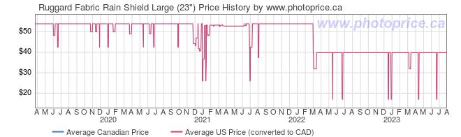 Price History Graph for Ruggard Fabric Rain Shield Large (23