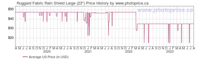 US Price History Graph for Ruggard Fabric Rain Shield Large (23