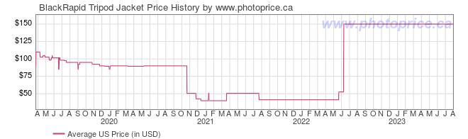 US Price History Graph for BlackRapid Tripod Jacket