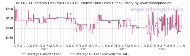Price History Graph for WD 6TB Elements Desktop USB 3.0 External Hard Drive
