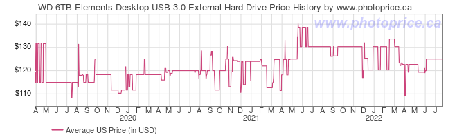US Price History Graph for WD 6TB Elements Desktop USB 3.0 External Hard Drive