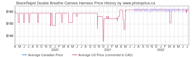 Price History Graph for BlackRapid Double Breathe Camera Harness