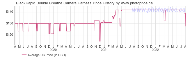 US Price History Graph for BlackRapid Double Breathe Camera Harness