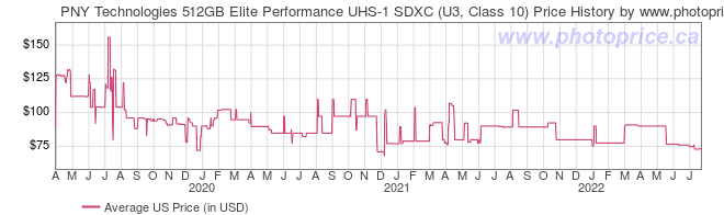 US Price History Graph for PNY Technologies 512GB Elite Performance UHS-1 SDXC (U3, Class 10)