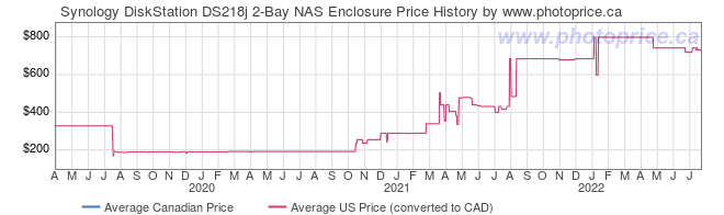 Price History Graph for Synology DiskStation DS218j 2-Bay NAS Enclosure