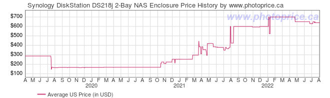 US Price History Graph for Synology DiskStation DS218j 2-Bay NAS Enclosure