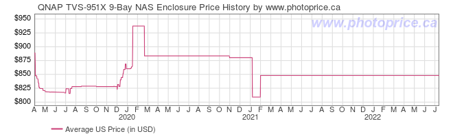 US Price History Graph for QNAP TVS-951X 9-Bay NAS Enclosure