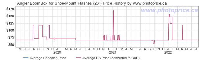 Price History Graph for Angler BoomBox for Shoe-Mount Flashes (26