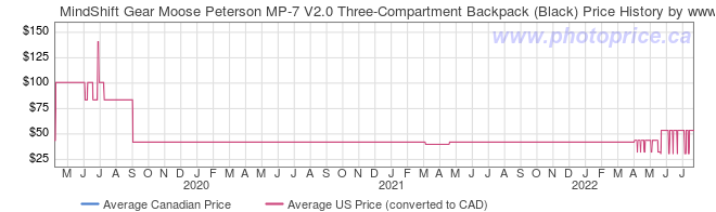 Price History Graph for MindShift Gear Moose Peterson MP-7 V2.0 Three-Compartment Backpack (Black)