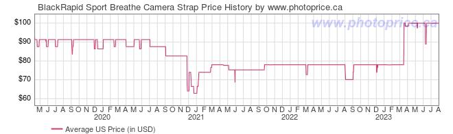 US Price History Graph for BlackRapid Sport Breathe Camera Strap