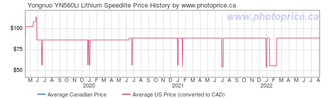 Price History Graph for Yongnuo YN560Li Lithium Speedlite
