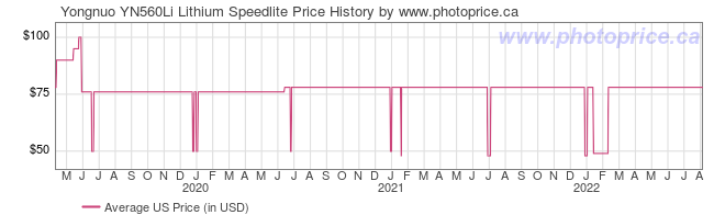 US Price History Graph for Yongnuo YN560Li Lithium Speedlite
