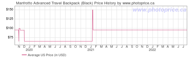 US Price History Graph for Manfrotto Advanced Travel Backpack (Black)