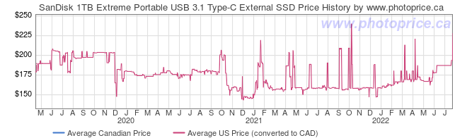 Price History Graph for SanDisk 1TB Extreme Portable USB 3.1 Type-C External SSD
