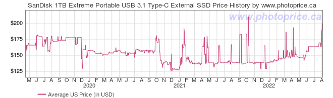 US Price History Graph for SanDisk 1TB Extreme Portable USB 3.1 Type-C External SSD