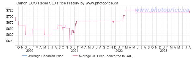 Price History Graph for Canon EOS Rebel SL3