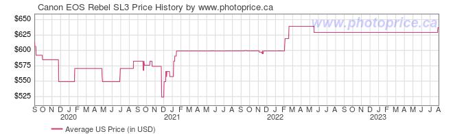 US Price History Graph for Canon EOS Rebel SL3