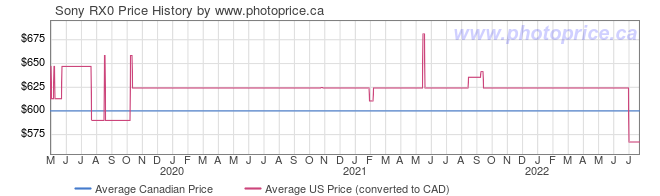 Price History Graph for Sony RX0