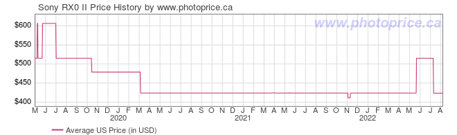 US Price History Graph for Sony RX0 II