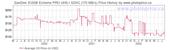 US Price History Graph for SanDisk 512GB Extreme PRO UHS-I SDXC (170 MB/s)