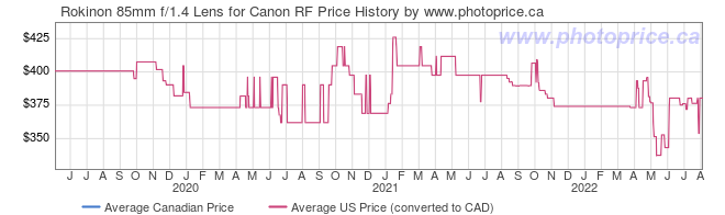 Price History Graph for Rokinon 85mm f/1.4 Lens for Canon RF