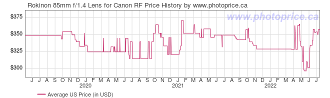 US Price History Graph for Rokinon 85mm f/1.4 Lens for Canon RF