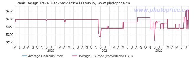 Price History Graph for Peak Design Travel Backpack