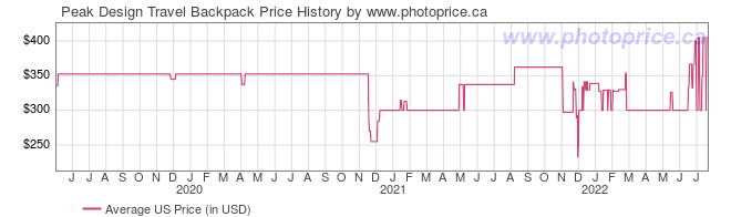 US Price History Graph for Peak Design Travel Backpack