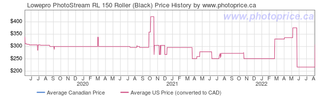 Price History Graph for Lowepro PhotoStream RL 150 Roller (Black)