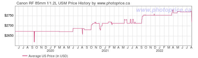 US Price History Graph for Canon RF 85mm f/1.2L USM