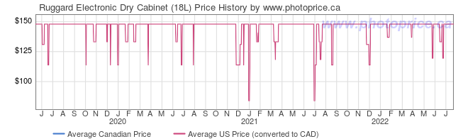 Price History Graph for Ruggard Electronic Dry Cabinet (18L)