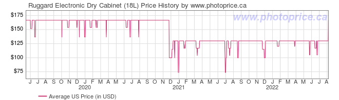 US Price History Graph for Ruggard Electronic Dry Cabinet (18L)