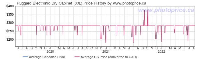Price History Graph for Ruggard Electronic Dry Cabinet (80L)