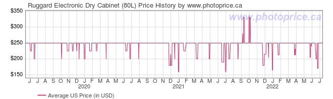 US Price History Graph for Ruggard Electronic Dry Cabinet (80L)