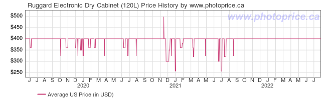 US Price History Graph for Ruggard Electronic Dry Cabinet (120L)