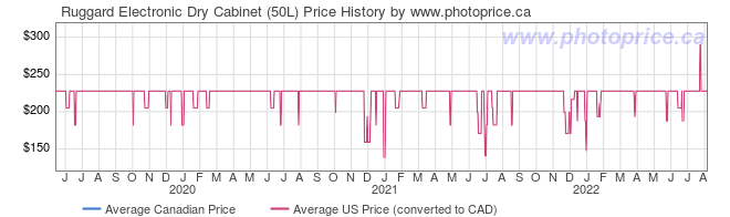 Price History Graph for Ruggard Electronic Dry Cabinet (50L)
