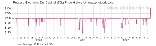 US Price History Graph for Ruggard Electronic Dry Cabinet (50L)