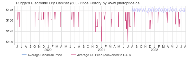 Price History Graph for Ruggard Electronic Dry Cabinet (30L)