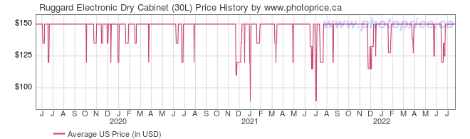 US Price History Graph for Ruggard Electronic Dry Cabinet (30L)