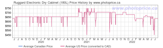 Price History Graph for Ruggard Electronic Dry Cabinet (180L)