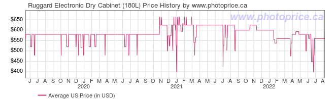 US Price History Graph for Ruggard Electronic Dry Cabinet (180L)