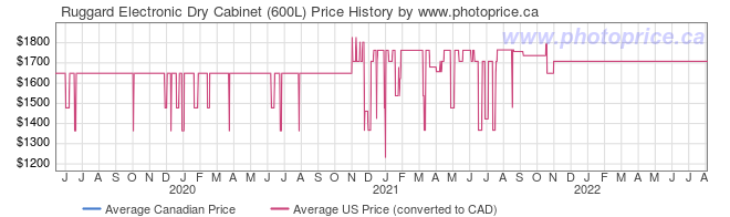 Price History Graph for Ruggard Electronic Dry Cabinet (600L)