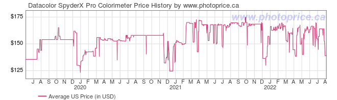 US Price History Graph for Datacolor SpyderX Pro Colorimeter