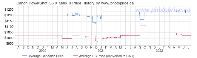 Price History Graph for Canon PowerShot G5 X Mark II