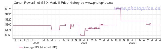 US Price History Graph for Canon PowerShot G5 X Mark II